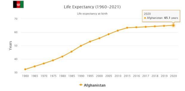 Afghanistan Life Expectancy 2021