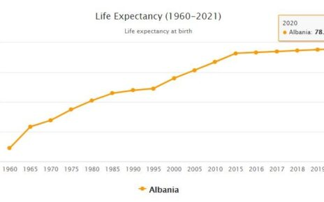 Albania Life Expectancy 2021