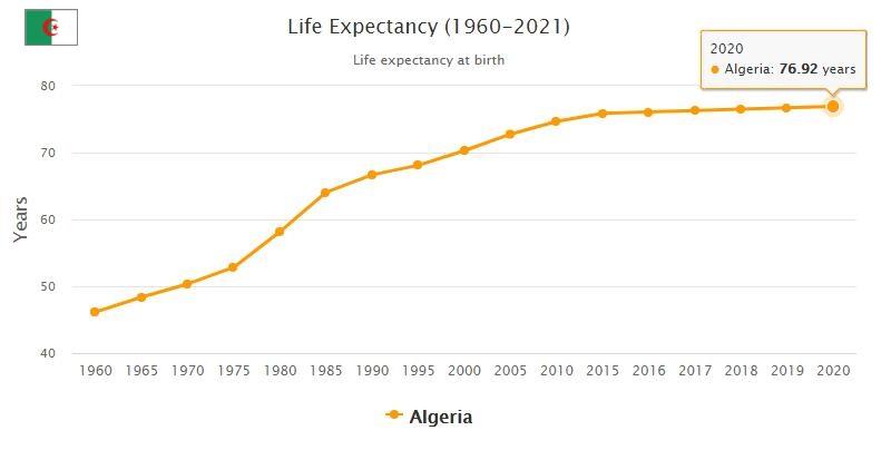 Algeria Life Expectancy 2021