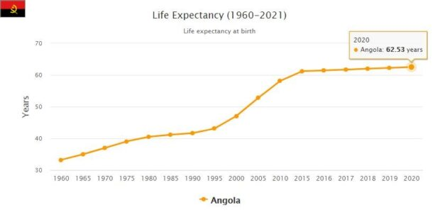 Angola Life Expectancy 2021
