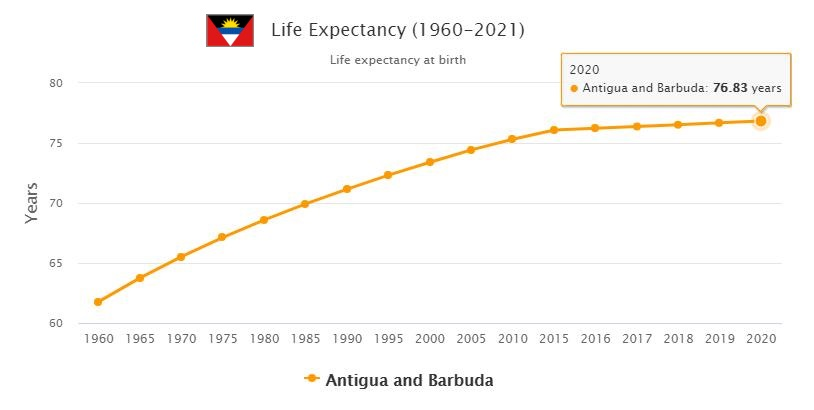 Antigua and Barbuda Life Expectancy 2021