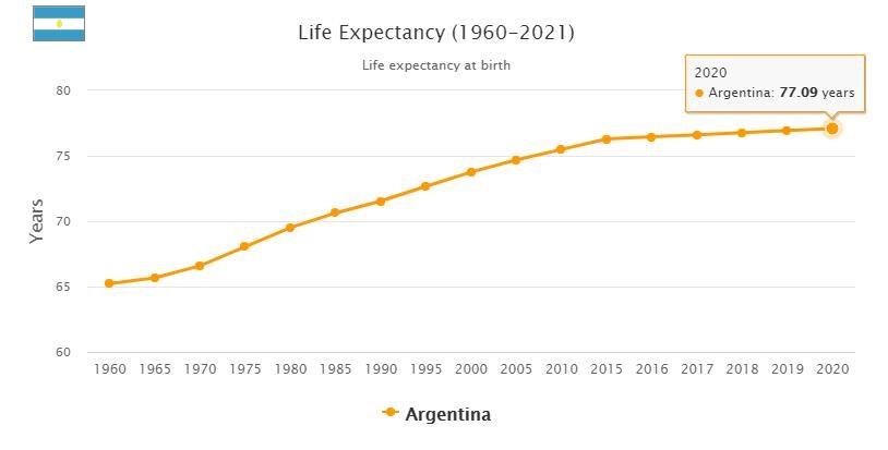 Argentina Life Expectancy 2021