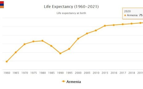 Armenia Life Expectancy 2021