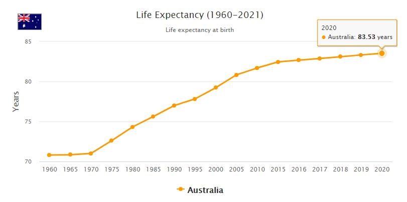 Australia Life Expectancy 2021