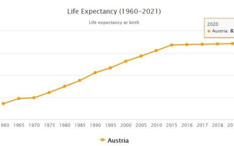 Austria Life Expectancy 2021