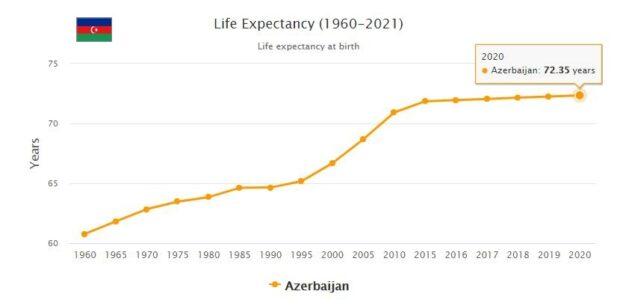 Azerbaijan Life Expectancy 2021