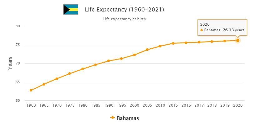 Bahamas Life Expectancy 2021