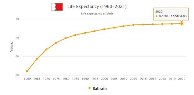 Bahrain Life Expectancy 2021