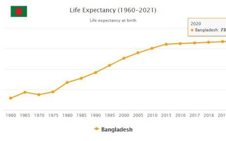 Bangladesh Life Expectancy 2021