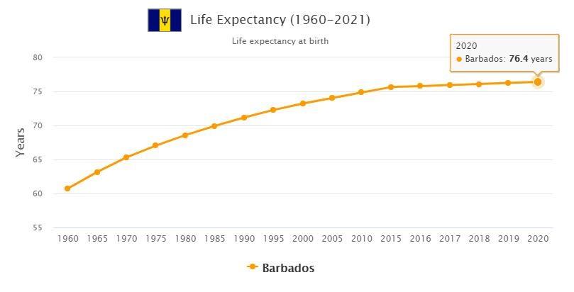 Barbados Life Expectancy 2021