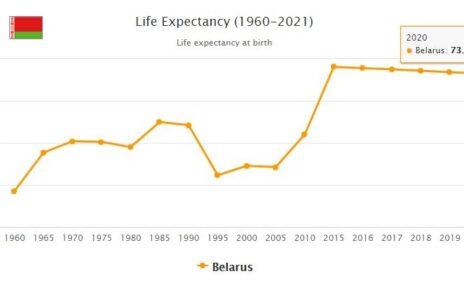 Belarus Life Expectancy 2021