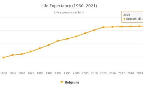 Belgium Life Expectancy 2021
