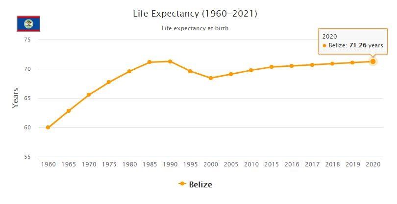 Belize Life Expectancy 2021