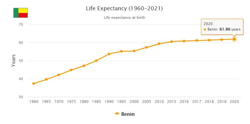 Benin Life Expectancy 2021