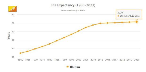 Bhutan Life Expectancy 2021