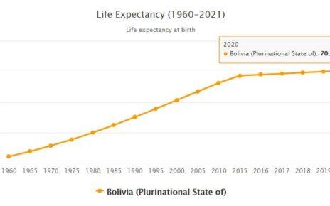 Bolivia Life Expectancy 2021