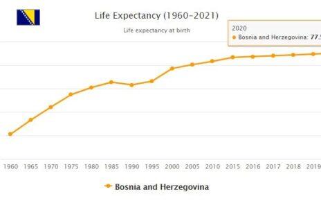 Bosnia and Herzegovina Life Expectancy 2021