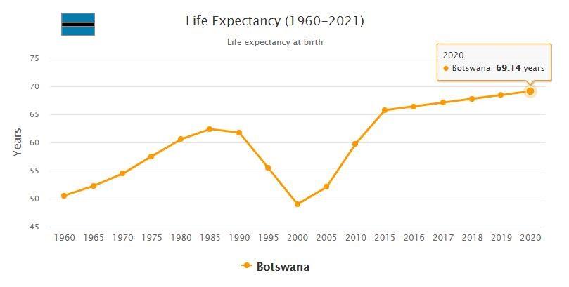 Botswana Life Expectancy 2021