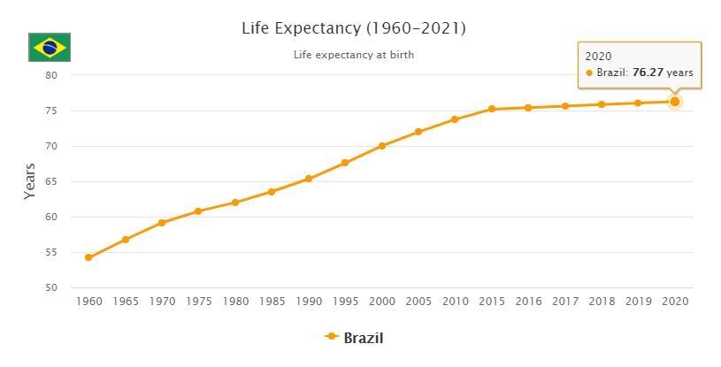 Brazil Life Expectancy 2021
