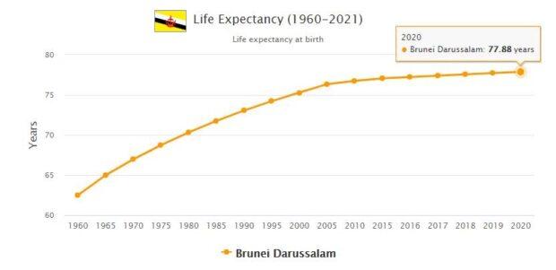 Brunei Life Expectancy 2021