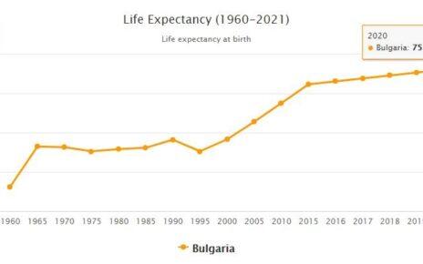Bulgaria Life Expectancy 2021