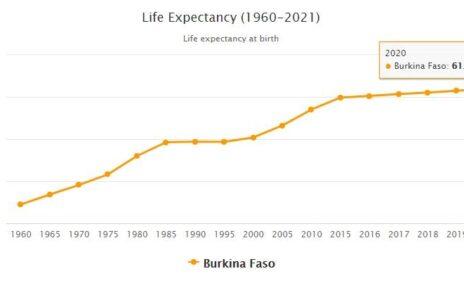 Burkina Faso Life Expectancy 2021