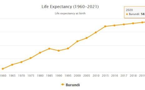 Burundi Life Expectancy 2021