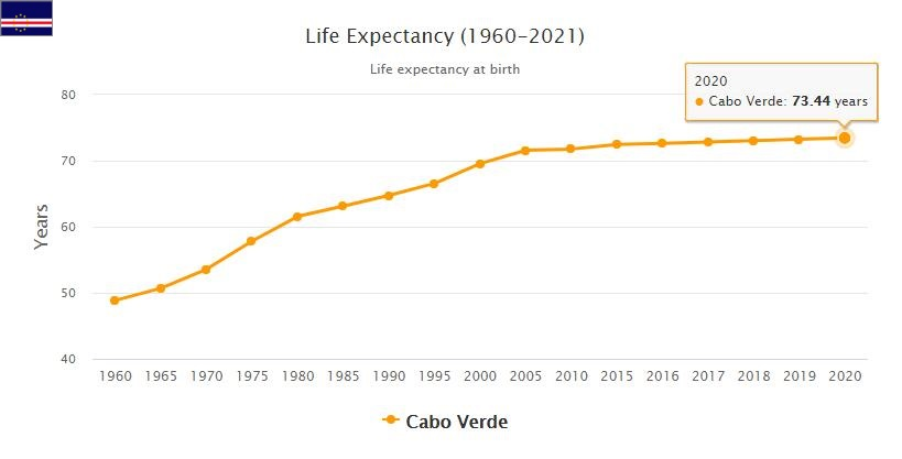 Cabo Verde Life Expectancy 2021
