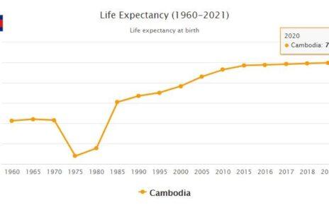 Cambodia Life Expectancy 2021