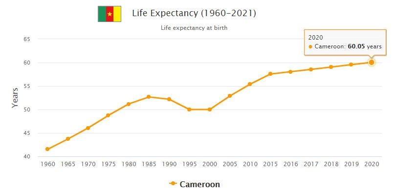 Cameroon Life Expectancy 2021