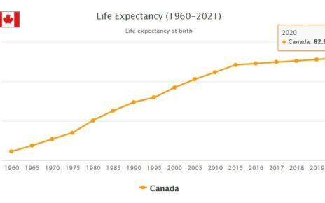 Canada Life Expectancy 2021