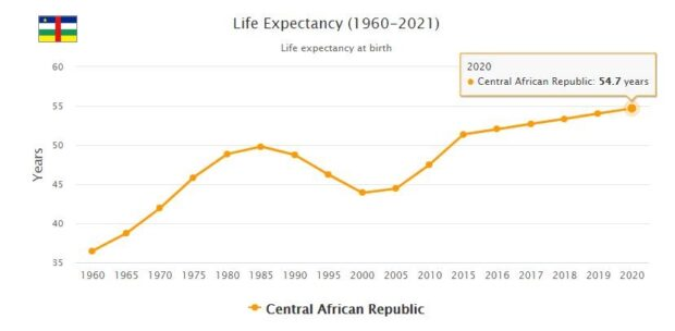 Central African Republic Life Expectancy 2021