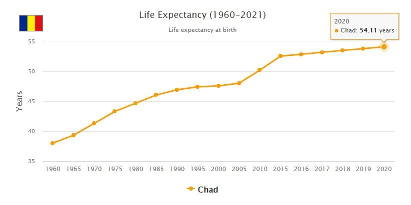 Chad Life Expectancy 2021