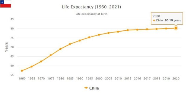 Chile Life Expectancy 2021