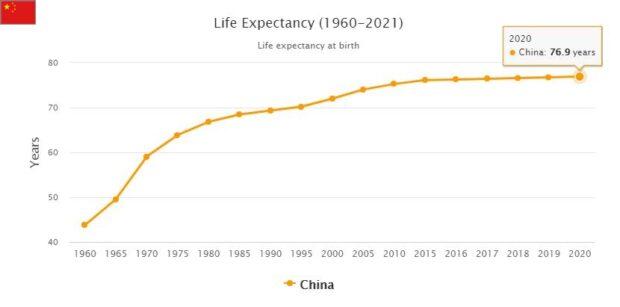 China Life Expectancy 2021