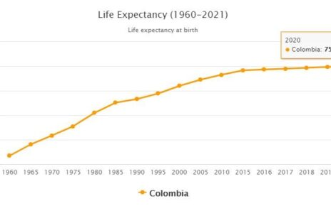 Colombia Life Expectancy 2021