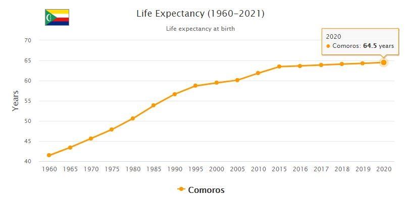 Comoros Life Expectancy 2021