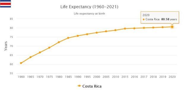 Costa Rica Life Expectancy 2021