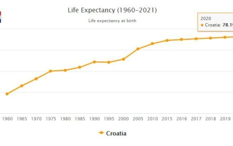 Croatia Life Expectancy 2021