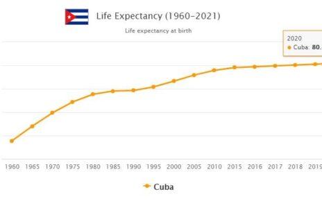 Cuba Life Expectancy 2021