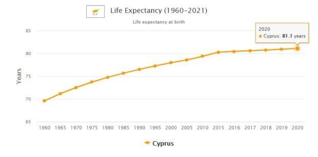 Cyprus Life Expectancy 2021