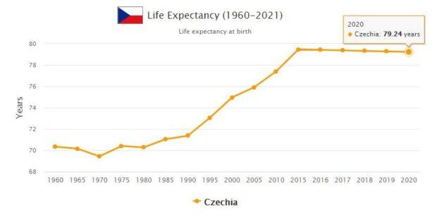 Czech Republic Life Expectancy 2021