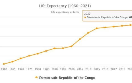 Democratic Republic of the Congo Life Expectancy 2021