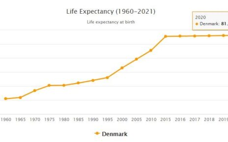 Denmark Life Expectancy 2021
