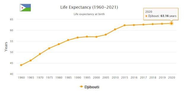 Djibouti Life Expectancy 2021