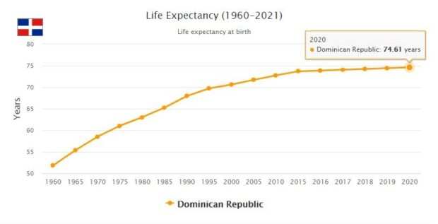 Dominican Republic Life Expectancy 2021