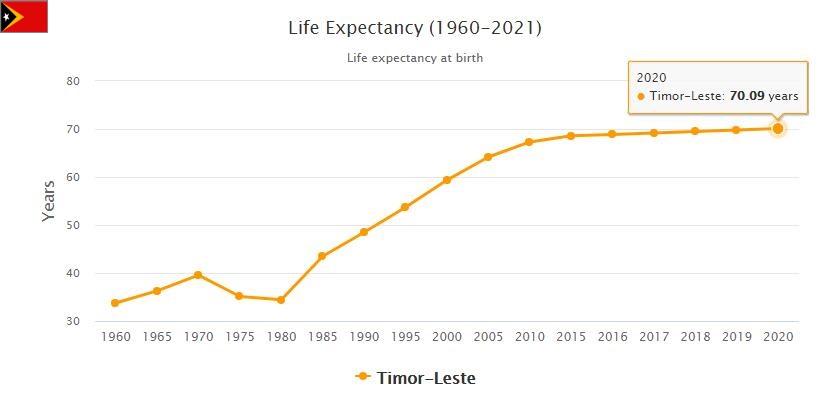 East Timor Life Expectancy 2021