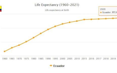 Ecuador Life Expectancy 2021