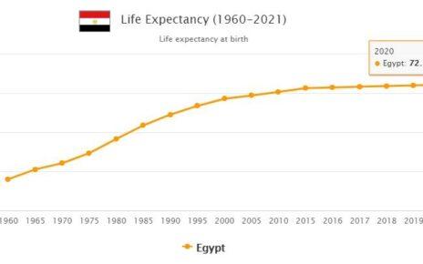 Egypt Life Expectancy 2021