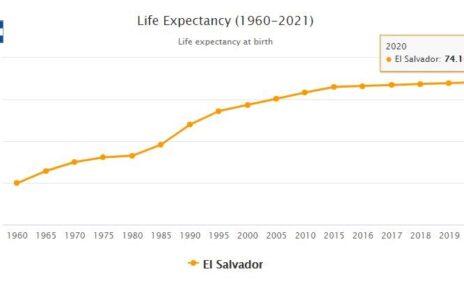 El Salvador Life Expectancy 2021